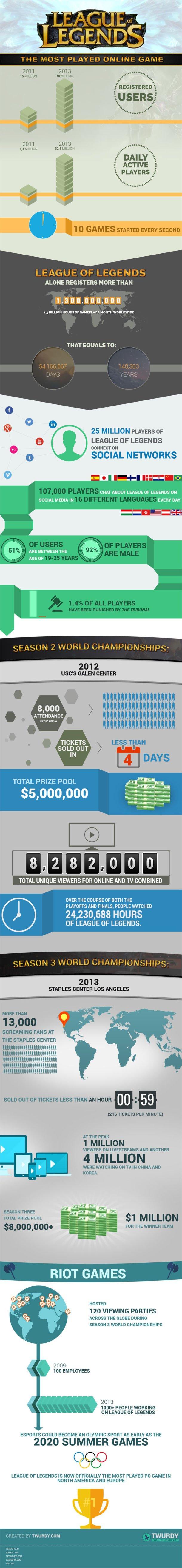 league_of_legends_infographic_800-610x5255