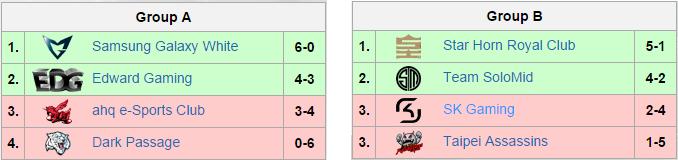 Tabela A i B