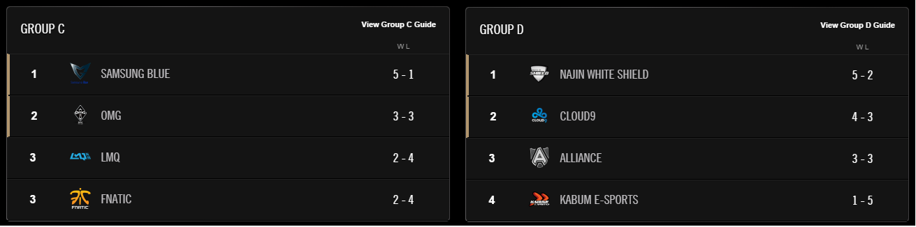 Tabela grupy C i D
