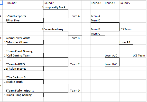 NA LCS Expansion Tournament