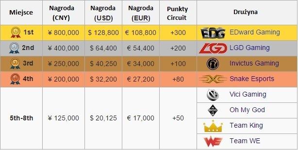 LPL tabela płac