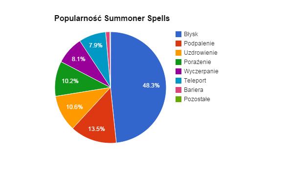 popularność czarów przywoływacza