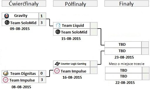 lcs na play off