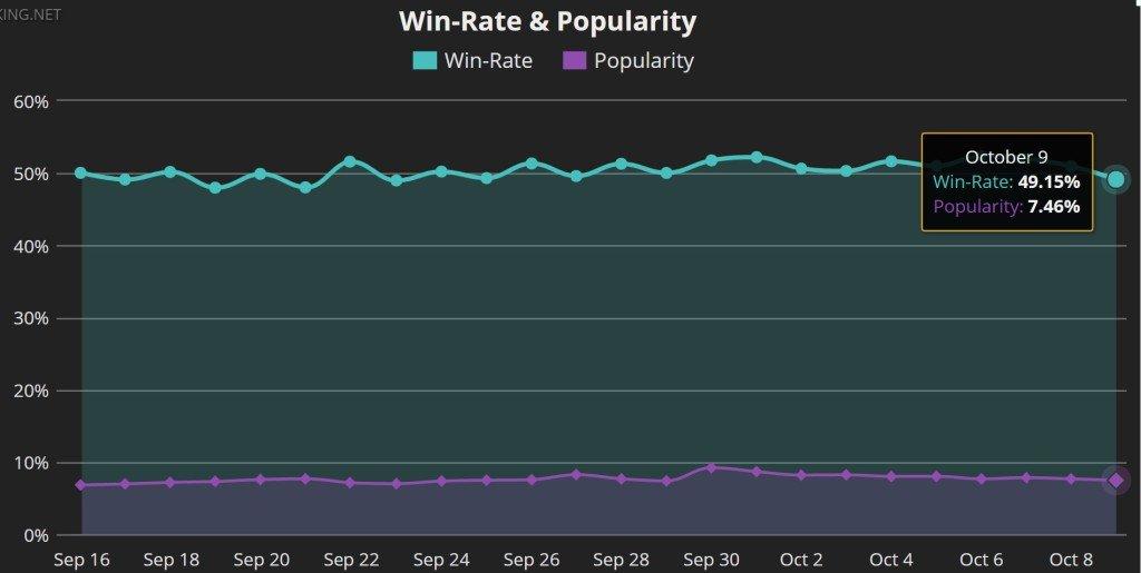 Win-rate mf