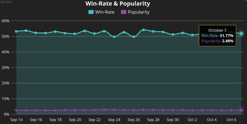 Win-rate vel